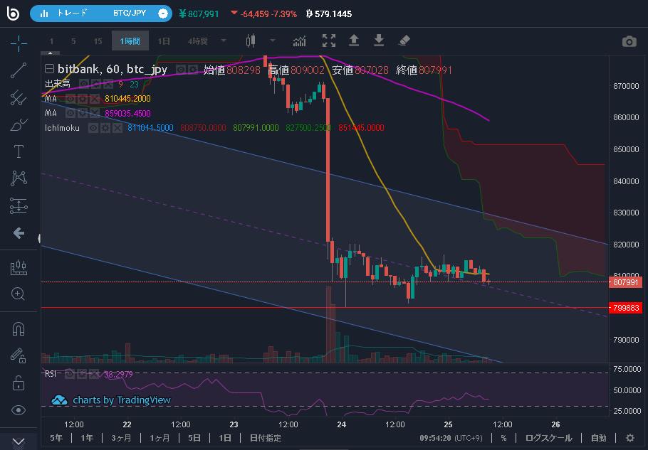 2019/10/25のBTC価格