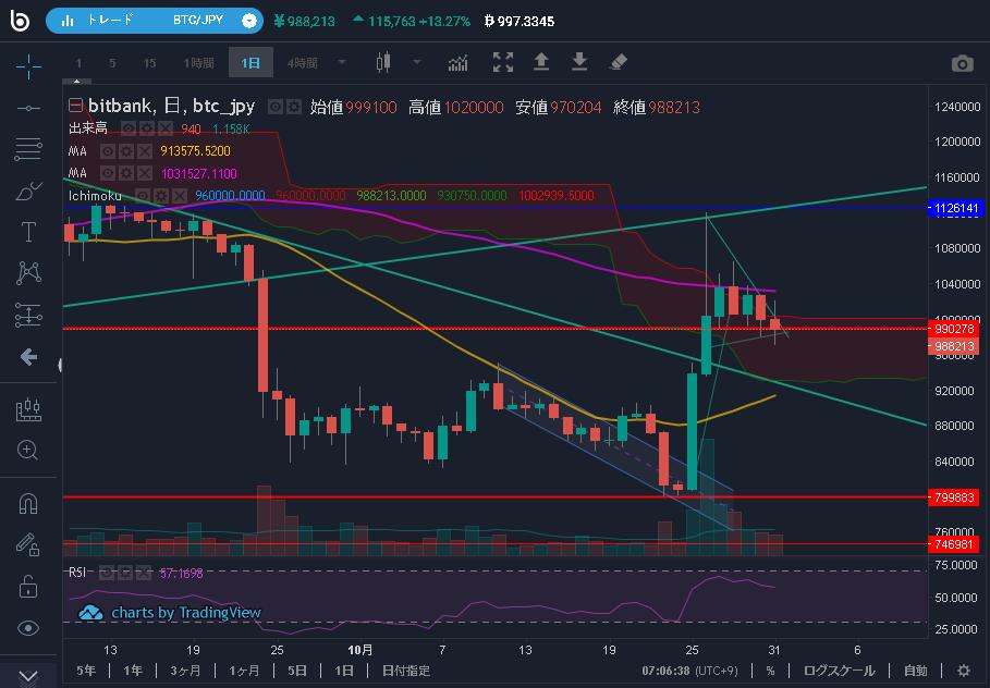 2019/10月のBTC価格